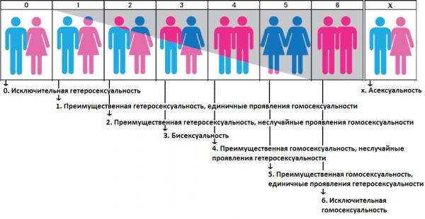 psihologicheskie-testi-ispolzuemie-v-seksologii